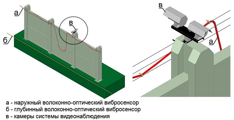 Монтаж оптоволоконного вибросенсора системы охраны периметра СВМ-1 на тяжелое или монолитное ограждение