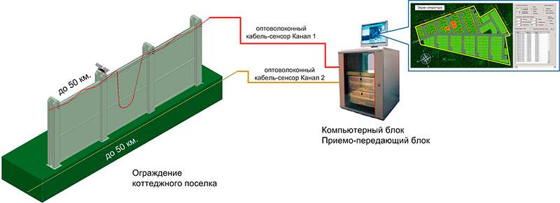 оптоволоконная вибрационная система охраны коттеджных поселков СВМ-1