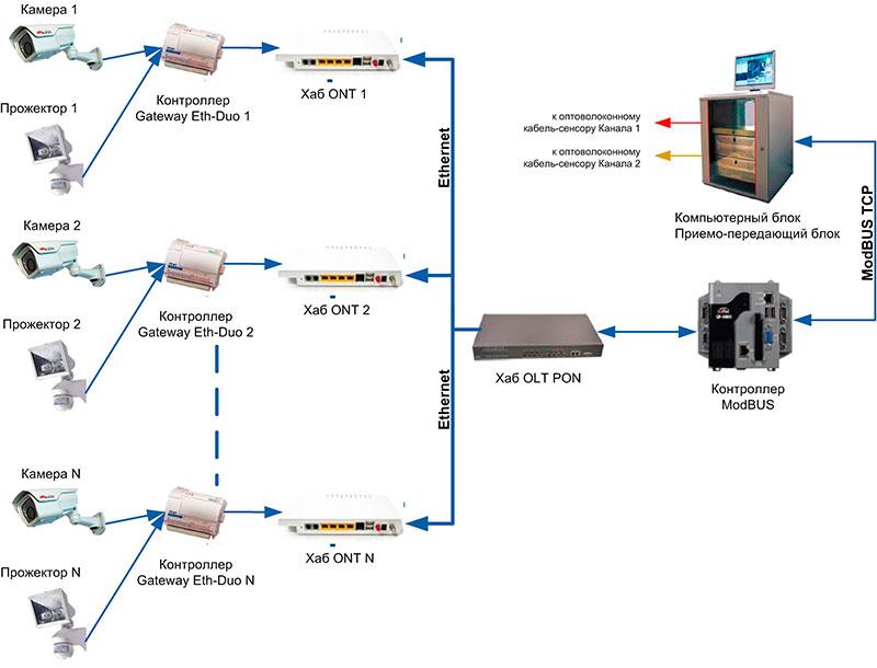 Интеграция оптоволоконной вибрационной системы охраны коттеджных поселков СВМ-1