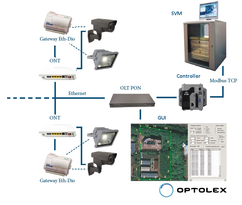 Пример интеграции волоконно оптической системы охраны периметра СВМ-1 с системами видеонаблюдения